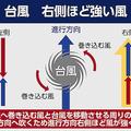 風向きの相乗効果で勢力が増す…台風の右側は危険?