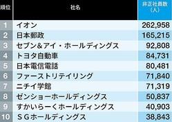 「非正社員の多い会社」トップ500社ランキング