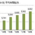 上場企業2,591社 平均年間給与