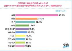 オンライン総合旅行サービス「DeNAトラベル」を運営する株式会社DeNAトラベル(本社:東京都新宿区、代表取締役社長:大見 周平)が17日、10代〜60代の男女3091名を対象に「海外旅行中のトイレ事情」に関する調査結果を発表しました。