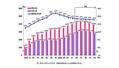 調査開始以来、6月として初の前月比マイナスになった東京の人口
