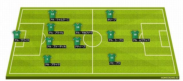日本代表と対戦!アジア杯サウジアラビア代表のメンバーを見る ...