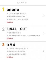 """1月17日の""""視聴熱""""デイリーランキング・ドラマ部門では、「anone」が登場!"""