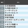 平均年収が高く離職者が少ない中堅企業ランキング。トップは大坂を本社に置く日本商業開発。