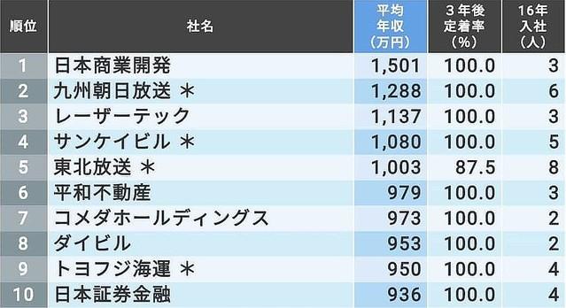 商業 開発 日本 日本商業開発(3252)の株主優待紹介