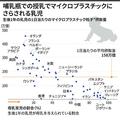生後1年の乳児のマイクロプラスチック粒子の推定摂取量を示した図(2020年10月19日作成)。(c)JOHN SAEKI, LAURENCE CHU / AFP