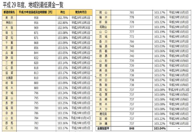 賃金 佐賀 県 最低 佐賀県内最低賃金792円に 「2円引き上げ」審議会が答申