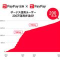 PayPayボーナスで投資の疑似運用体験ができる「ボーナス運用」、利用者数が200万突破
