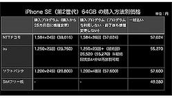 同じiPhone SE(第2世代)でも、実質負担額はキャリアと購入方法によって変わる