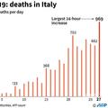 イタリアでの新型コロナウイルスによる1日の死者数の推移。(c)ROBIN BJALON / AFP