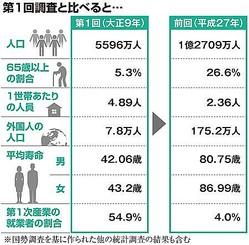国勢調査で見える日本 100年前と比べると…人口2・3倍