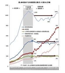 給料が安すぎる国・日本…「賃上げ」が絶対必要なのに「賃金が上がらない」本当の理由