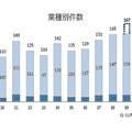 理美容業の倒産件数