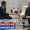 韓国の世論調査 55%がGSOMIA破棄の決定を維持すべきと回答