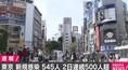 東京都で新たに545人が新型コロナに感染 2日連続で500人超え