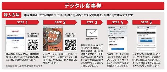 Go to eat キャンペーン tokyo デジタル 食事 券