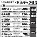 秋ドラマ女優20人のギャラ番付 横綱級は鈴木保奈美と中山美穂か