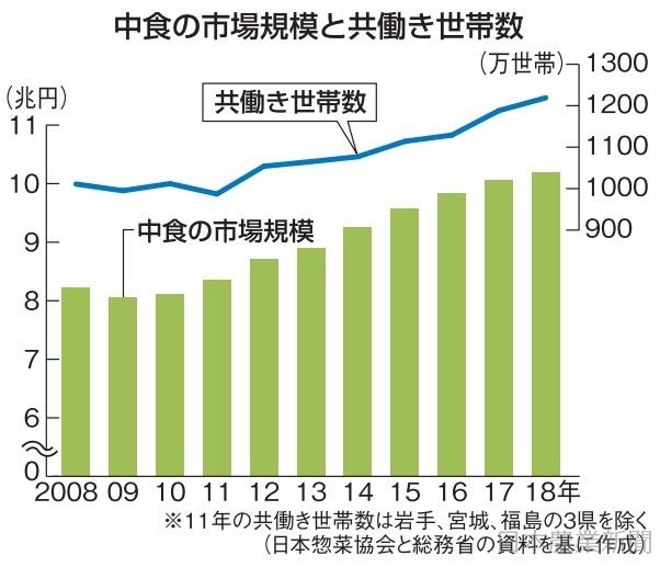 [画像] 伸びる中食 9年連続 18年市場10・3兆円 米飯類が堅調