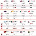 2019年に世界で最も使われた顔文字が発表 11カ国で1位も日本はランク外