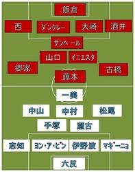 神戸vs横浜FC スタメン発表