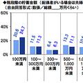 還暦を迎える人の貯蓄額 4人に1人は100万円未満、1億円以上は8%
