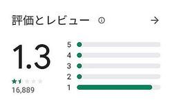 Android版「COCOA」を配布しているGooglePlayでのユーザー評価は平均1.3と非常に低い(19日17時時点)