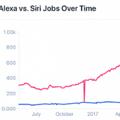 AmazonがAppleを上回る… Siriの求人件数、Alexaのわずか4分の1