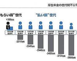 内閣府経済社会総合研究所で経済学者の鈴木亘氏らがまとめた研究によると、これから社会に出る2000年生まれの若者が厚生年金と組合健保に加入すると3720万円の損失、1990年生まれは3450万円の損失、1980年生まれは2940万円の損失となっている。これは2012年に内閣府がホームページにアップし、日経新聞が報じた。