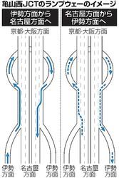 新名神・亀山西JCTのランプウェーのイメージ図