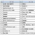 「2019 ユーキャン新語・流行語大賞」ノミネート語30