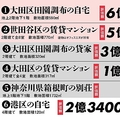 田園調布にある自宅は6億円…長嶋茂雄氏の全資産17億円の全貌