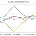 賃金指数と消費者物価指数の推移・(厚生労働省「毎月勤労統計調査」、総務省「消費者物価指数」から筆者作成)(賃金指数は、事業所規模5人以上〔全産業〕、現金給与総額のデータを用いた)