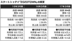 時価1兆円突破「ゾゾ」だけが儲かる事情