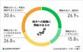 「地方への転職」に関する調査 働いてみたい都道府県1位は福岡県