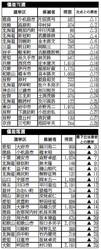 (写真)※△は、次点の落選者より上回った票数を表しています。▲は、最下位当選者を下回った票数を表しています。