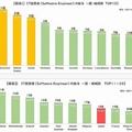 世界92カ国のIT技術者の給与ランキングが発表 日本は18位
