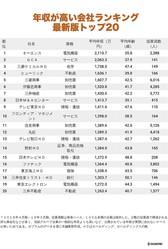 年収が高い会社ランキング2019【最新版トップ20】