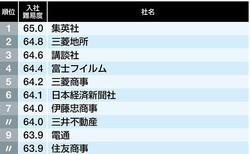 これが有名企業「入社難易度ランキング」トップ10社だ