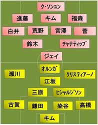 柏vs札幌 スタメン発表