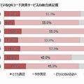 QRコード決済サービス 総合満足度が高いのは「d払い」で71%