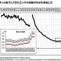 日本人の貧困化はスマホが原因?ネットのために食費を削る現代人
