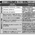 厚労省新ガイドラインの「要注意薬リスト」代表的な薬剤