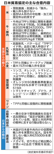 [画像] 日米貿易協定最終合意 TPP並みに開放