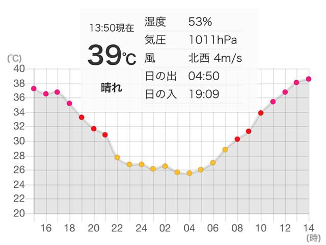 今日 の 天気 岐阜
