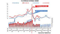 増税後の10月の月次データでも販売台数は前年同月比89.1%の二桁割れだった