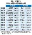 大手電力の売上高、9社が減収 販売落ち込み、5社減益