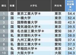 有名企業400社への実就職率ランキング。1位は3年連続で東京工業大学。理工系大学の強さが目立つ。