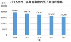パチンコホールの売上減少つづく、倒産件数は前年を上回るペース
