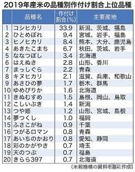 19年産米 品種別作付け コシ41年首位も減少 県ごとに多様化高温耐性が上位