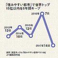 人口増加率が全国第1位 福岡が「世界で最も住みやすい都市」上位の訳